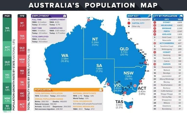Popolazione in Australia
